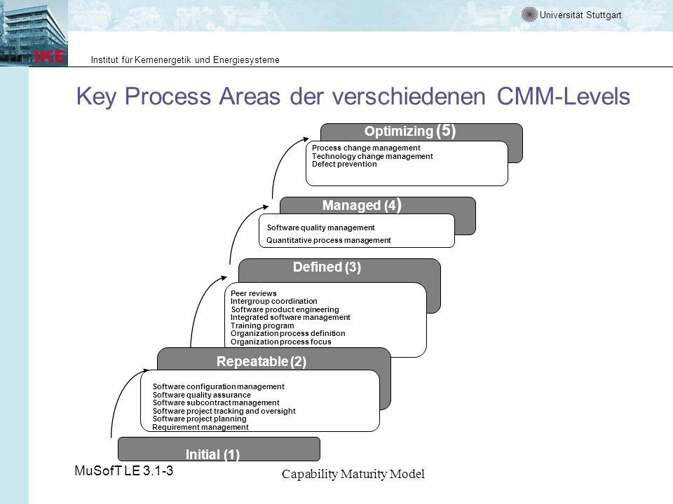 Key Process Areas der verschiedenen CMM-Levels