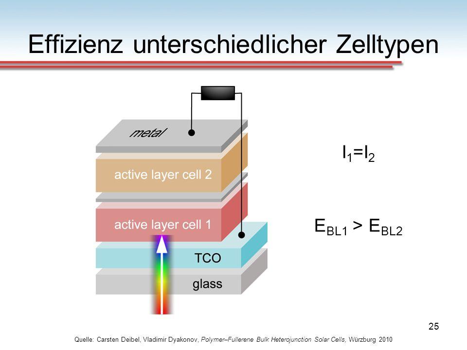 Effizienz unterschiedlicher Zelltypen