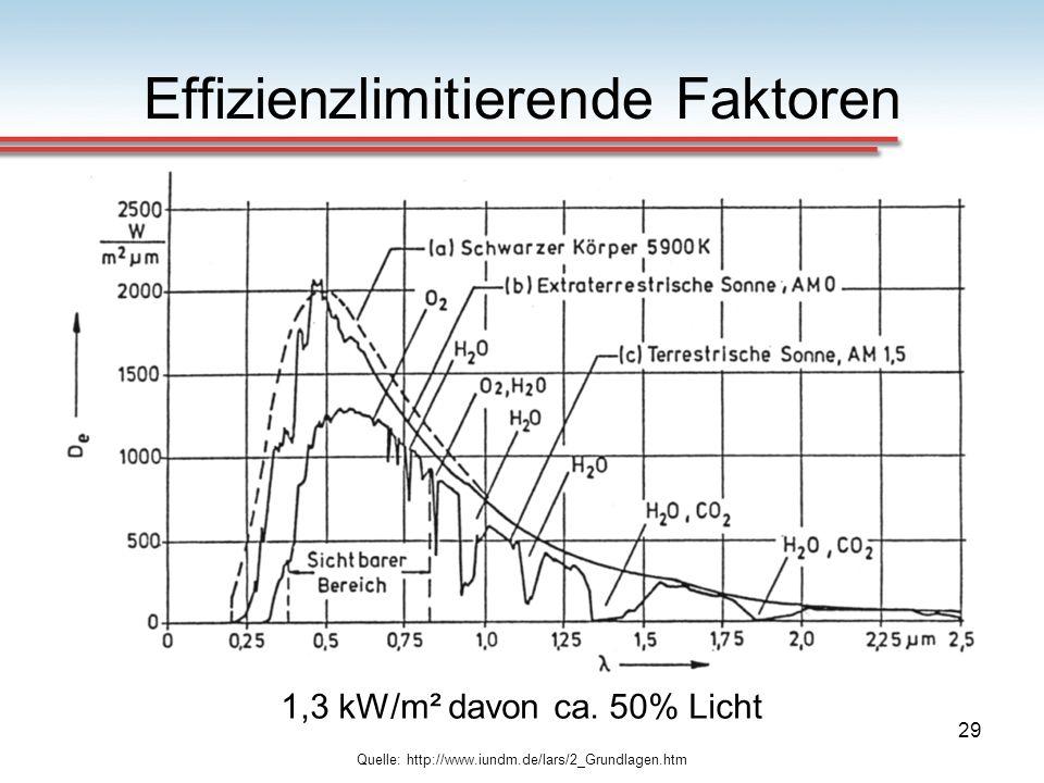 Effizienzlimitierende Faktoren
