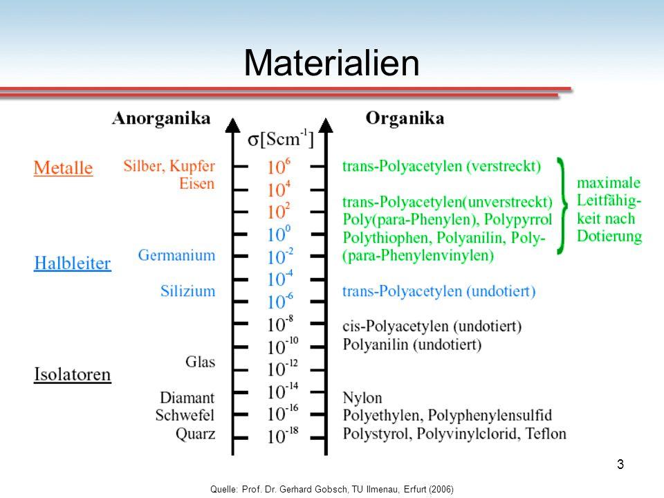 Quelle: Prof. Dr. Gerhard Gobsch, TU Ilmenau, Erfurt (2006)