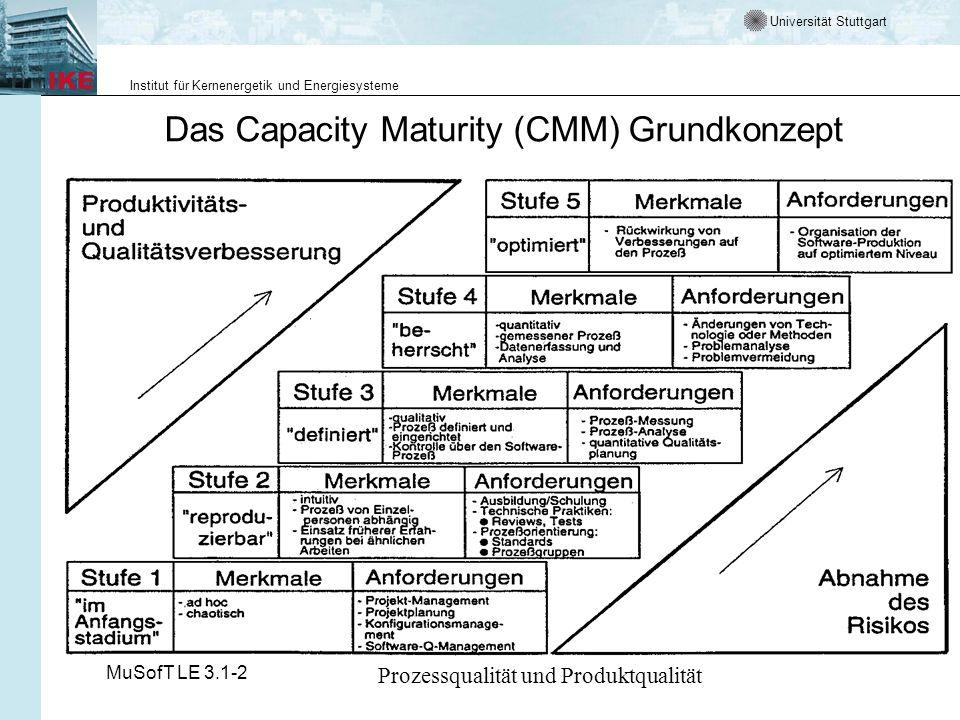 Das Capacity Maturity (CMM) Grundkonzept
