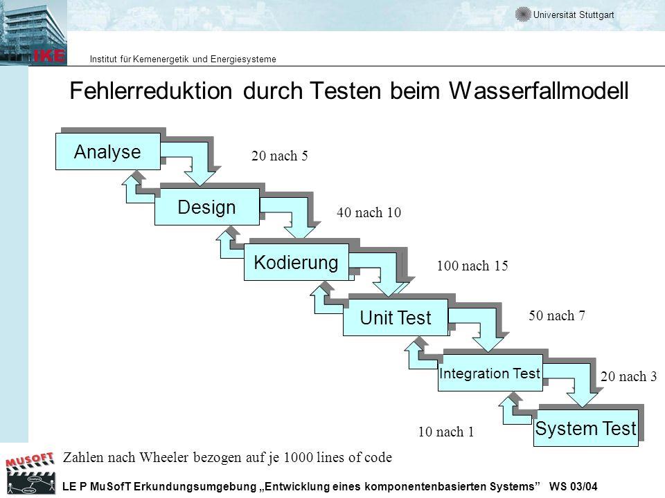 Fehlerreduktion durch Testen beim Wasserfallmodell