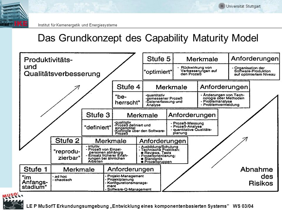 Das Grundkonzept des Capability Maturity Model