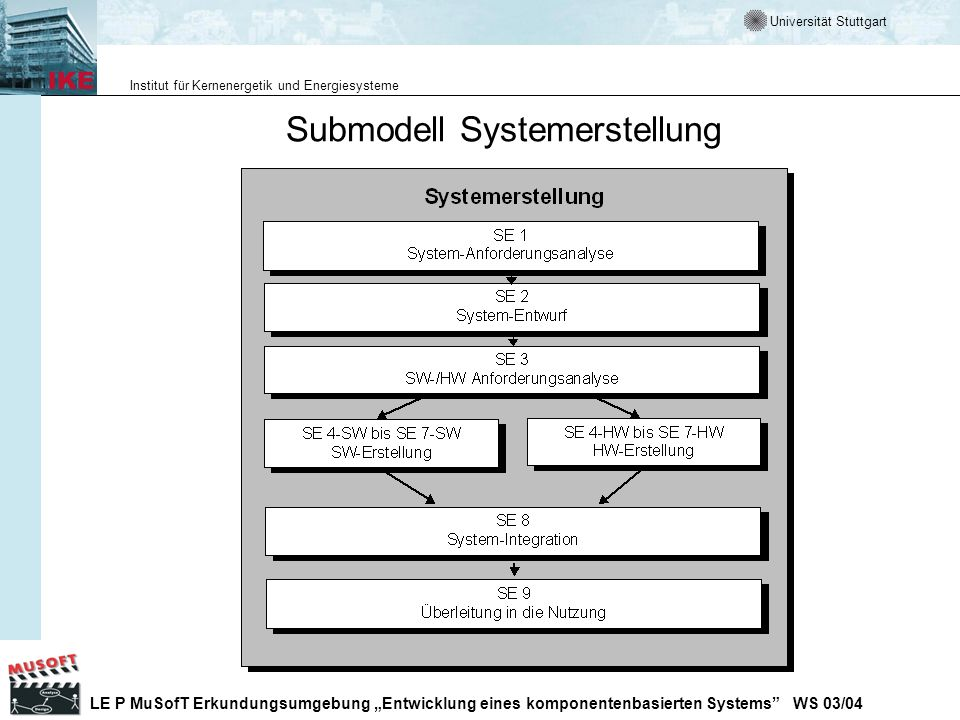 Submodell Systemerstellung