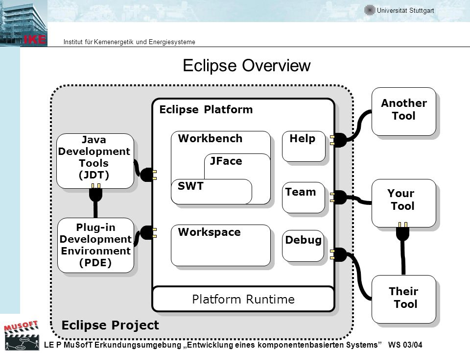 Eclipse Overview Platform Runtime Eclipse Project Another Tool