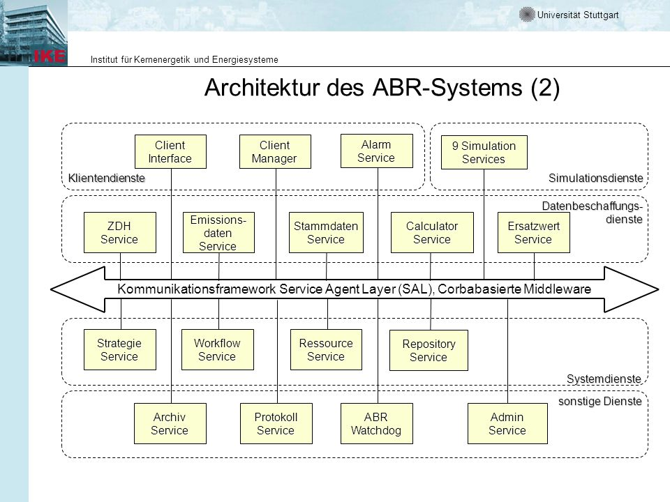 Architektur des ABR-Systems (2)