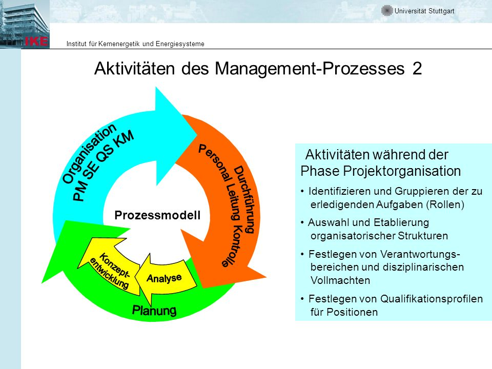Aktivitäten des Management-Prozesses 2