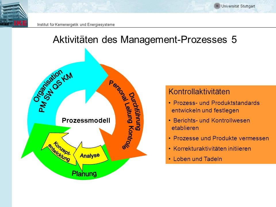 Aktivitäten des Management-Prozesses 5