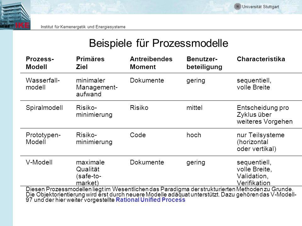 Beispiele für Prozessmodelle