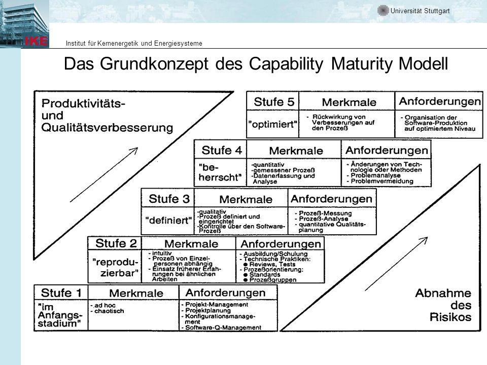 Das Grundkonzept des Capability Maturity Modell