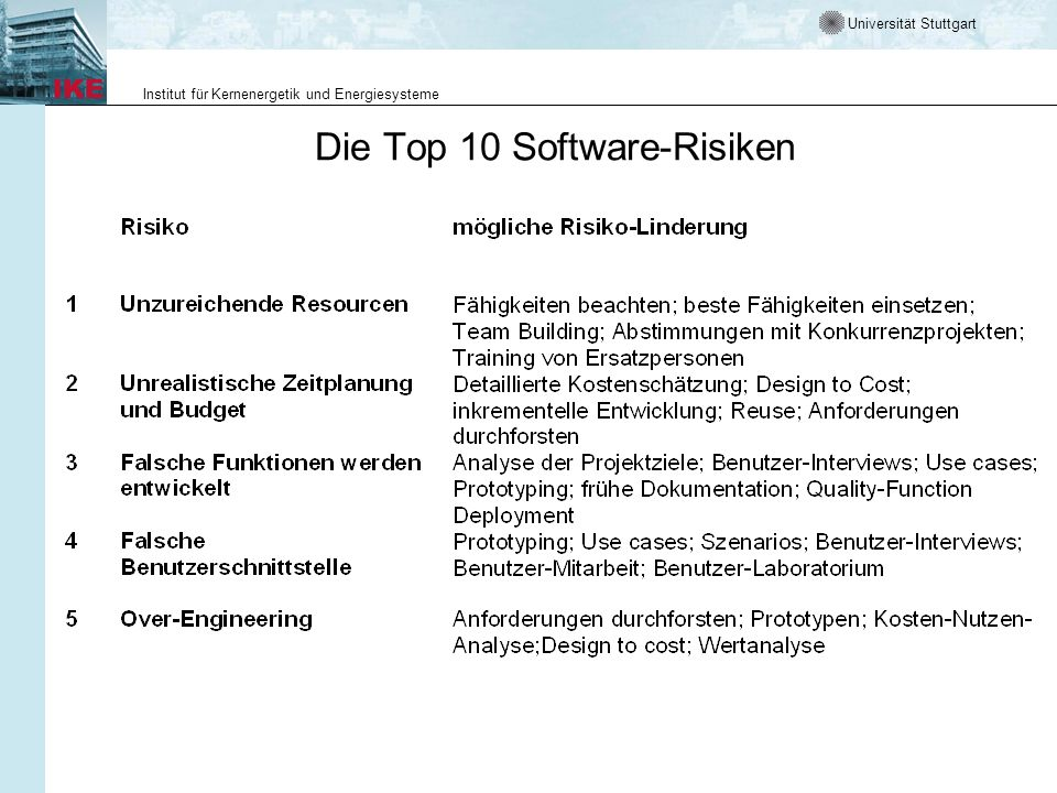 Die Top 10 Software-Risiken