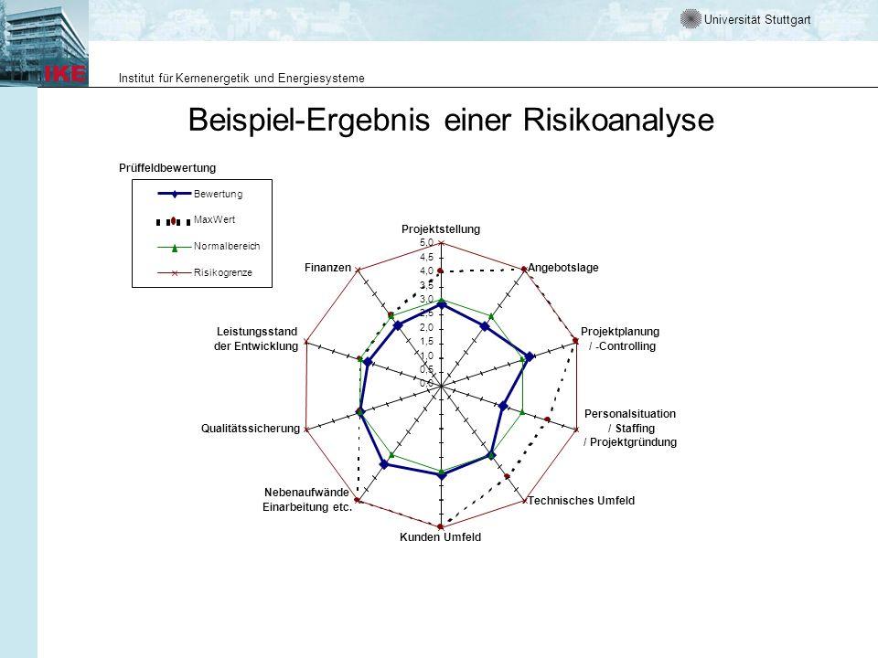 Beispiel-Ergebnis einer Risikoanalyse