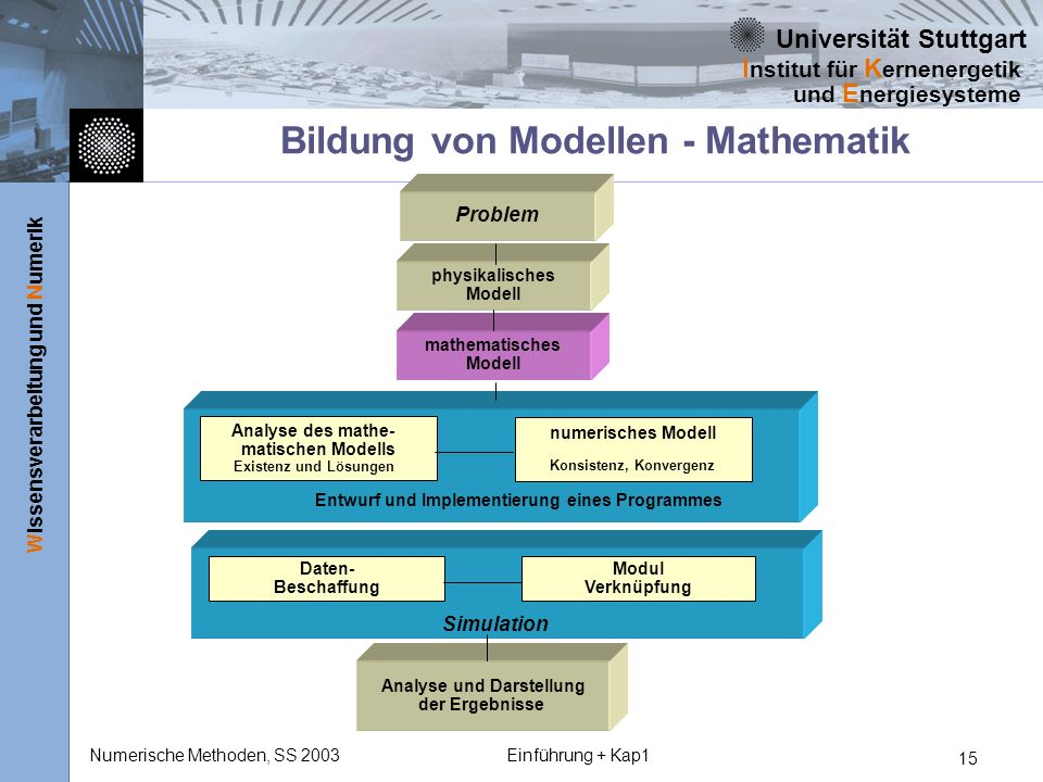 Bildung von Modellen - Mathematik