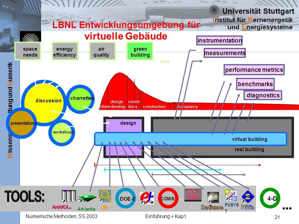LBNL Entwicklungsumgebung für virtuelle Gebäude