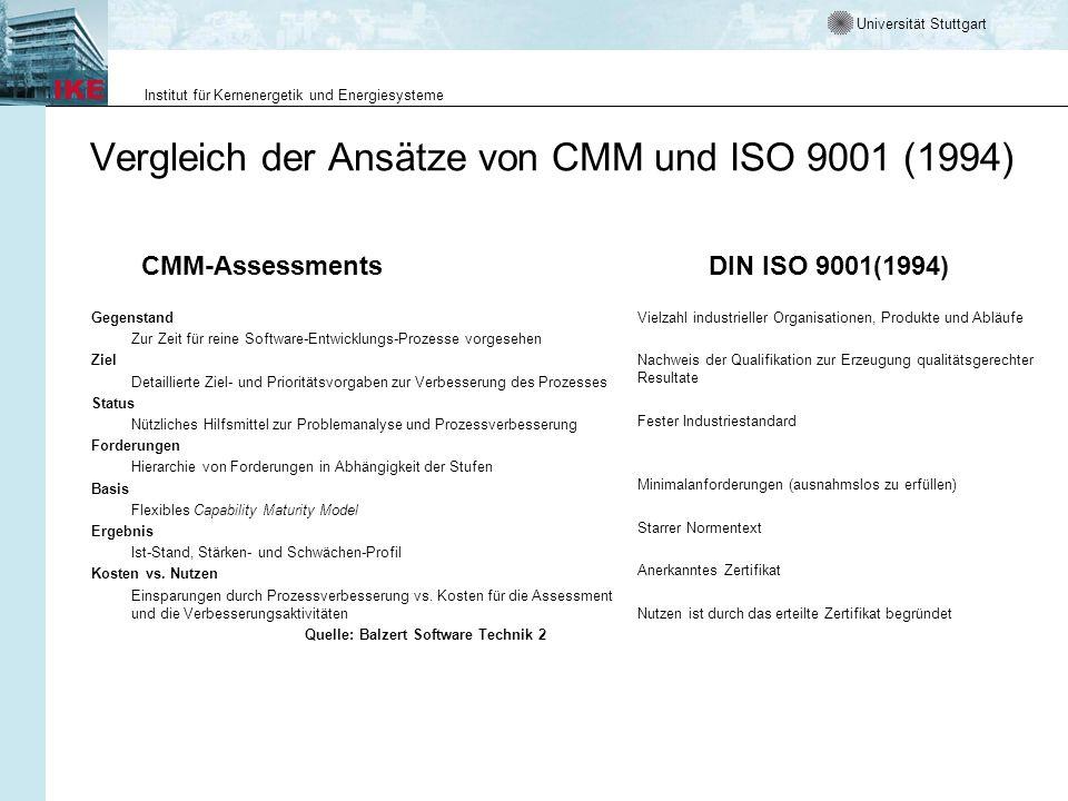 Vergleich der Ansätze von CMM und ISO 9001 (1994)