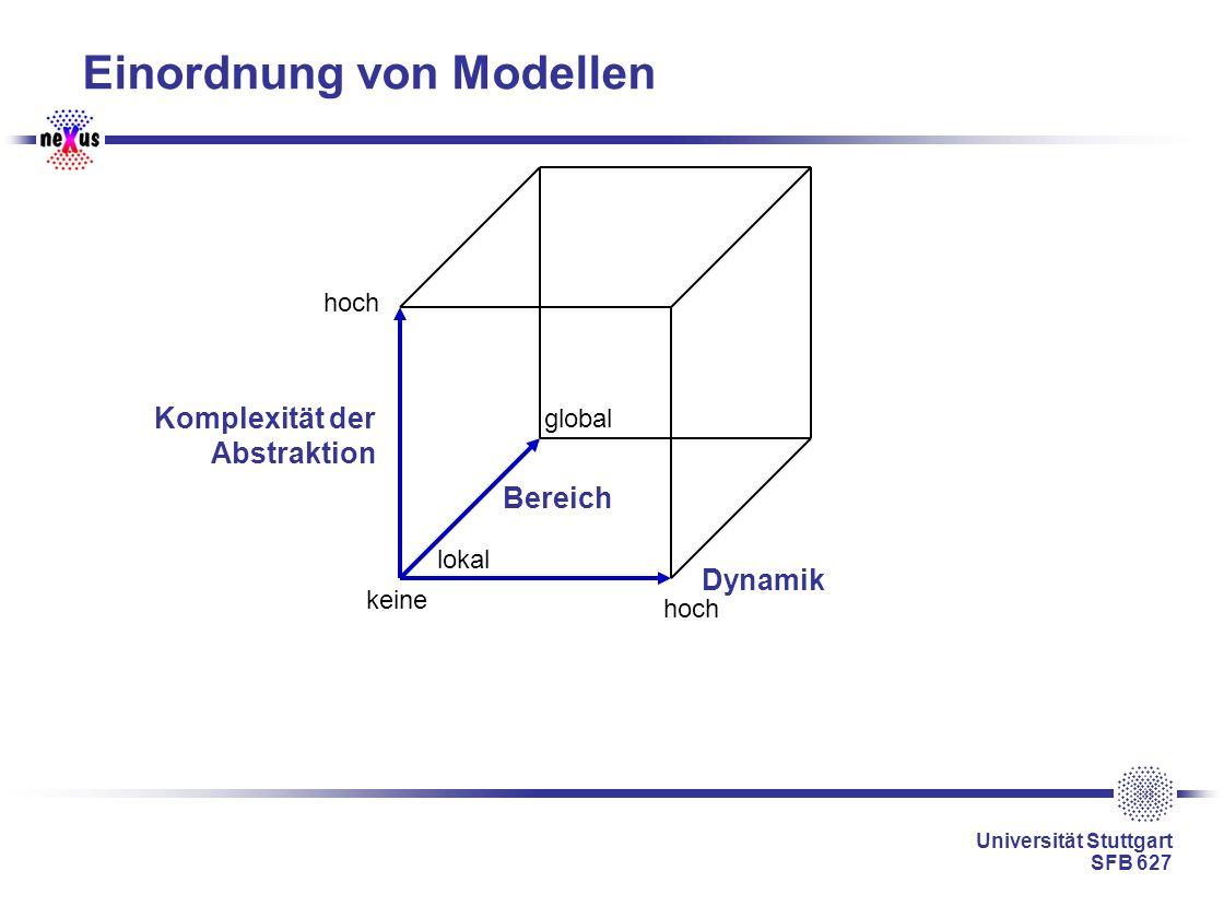 Einordnung von Modellen