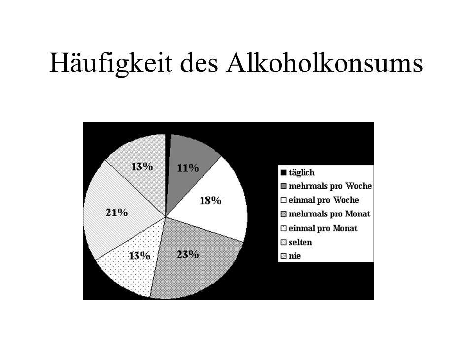 Häufigkeit des Alkoholkonsums