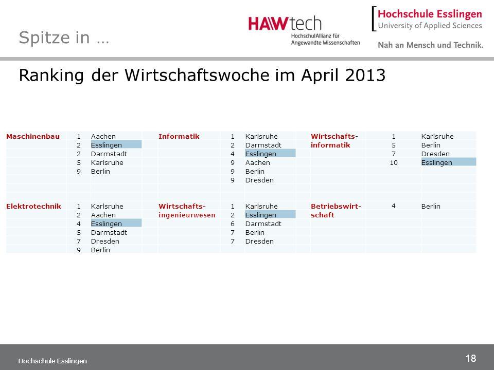 Ranking der Wirtschaftswoche im April 2013