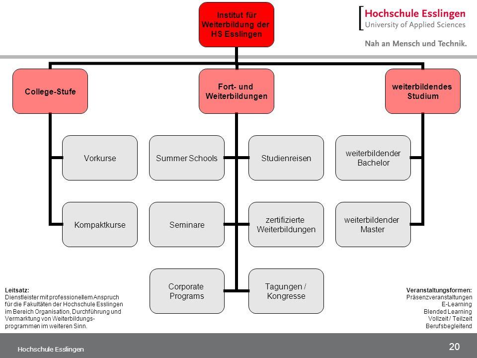 Leitsatz: Dienstleister mit professionellem Anspruch für die Fakultäten der Hochschule Esslingen im Bereich Organisation, Durchführung und Vermarktung von Weiterbildungs- programmen im weiteren Sinn.