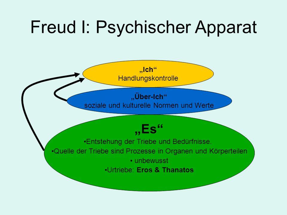Freud I: Psychischer Apparat