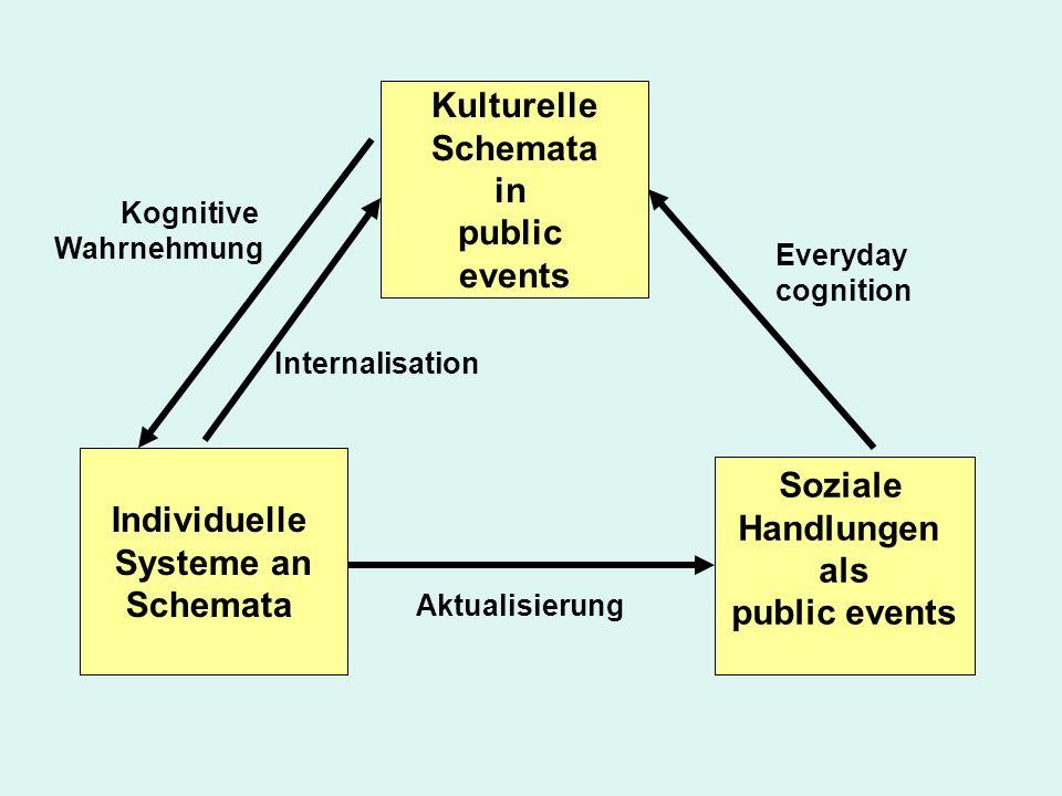 Kulturelle Schemata in public events Soziale Individuelle Handlungen