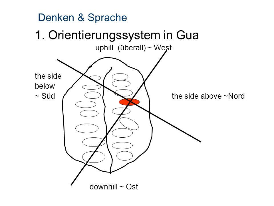 1. Orientierungssystem in Gua