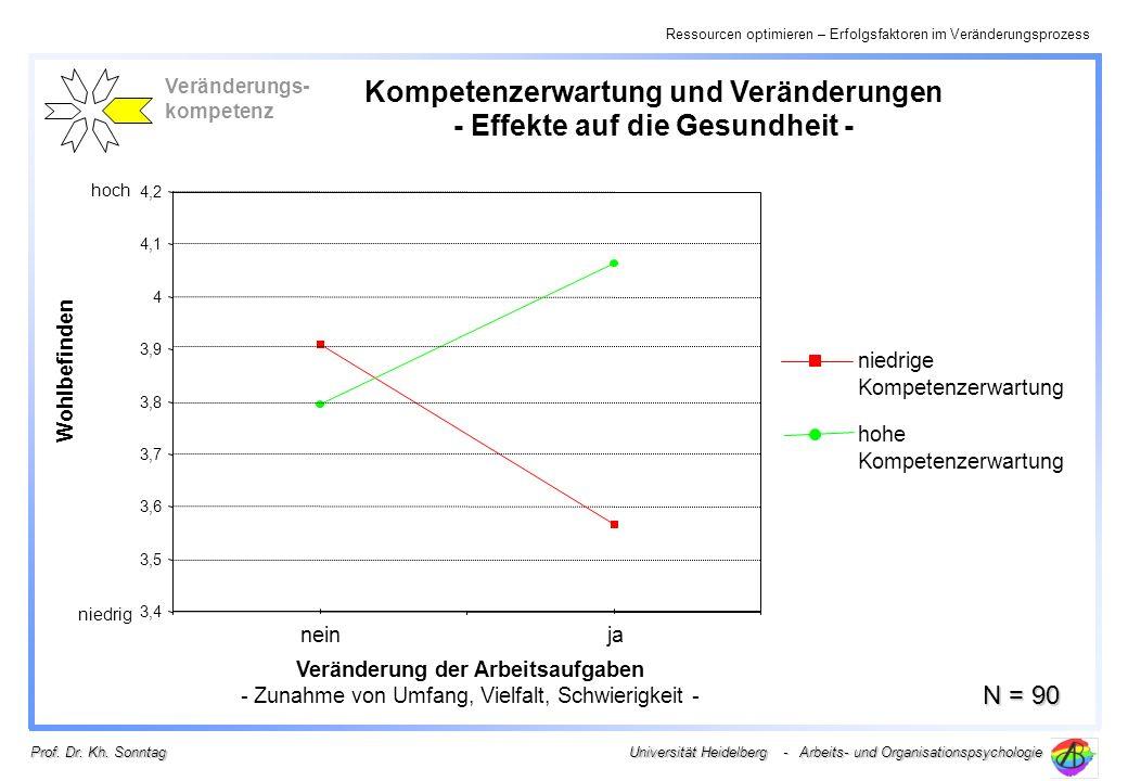 Kompetenzerwartung und Veränderungen - Effekte auf die Gesundheit -