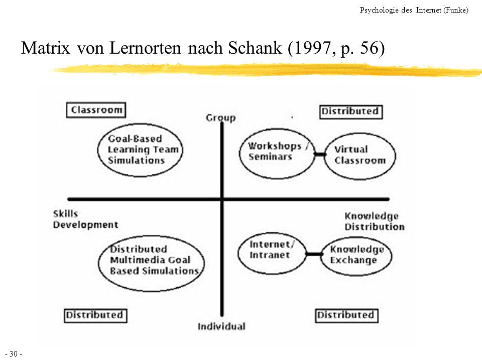 Matrix von Lernorten nach Schank (1997, p. 56)