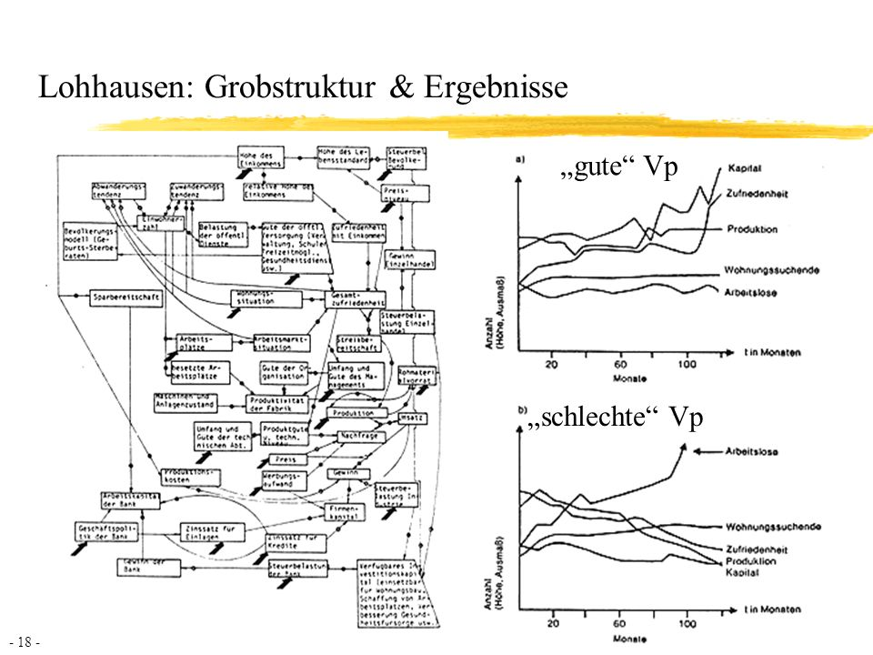Lohhausen: Grobstruktur & Ergebnisse