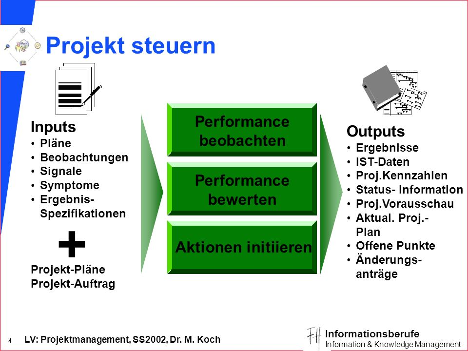 + Projekt steuern Performance Inputs beobachten Outputs Performance