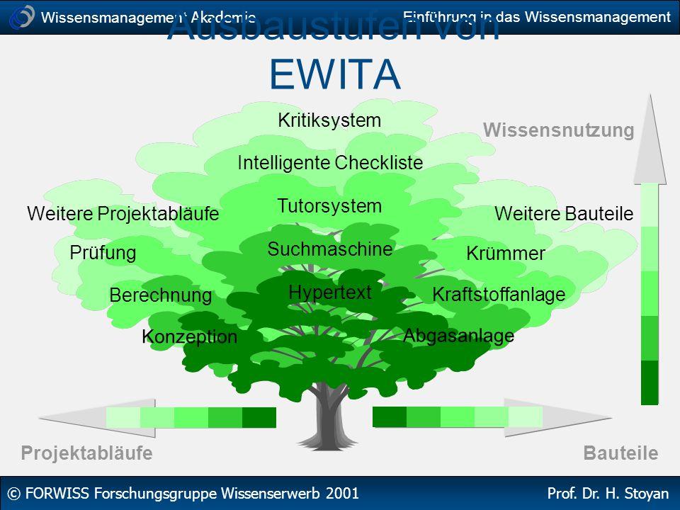 Ausbaustufen von EWITA