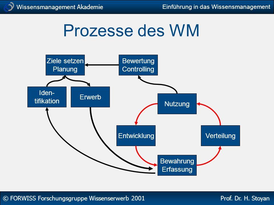 Prozesse des WM Ziele setzen Planung Bewertung Controlling Iden-