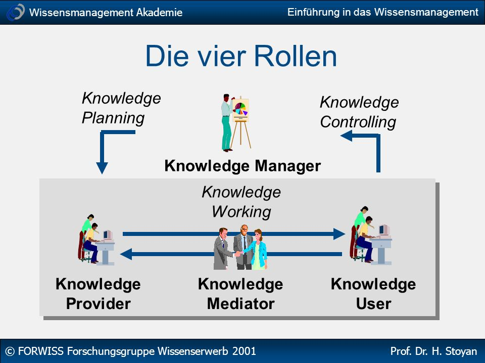 Die vier Rollen Knowledge Planning Knowledge Controlling