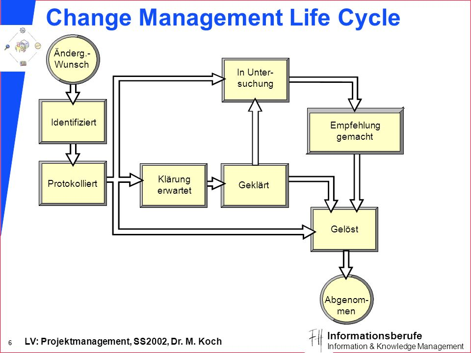 Change Management Life Cycle