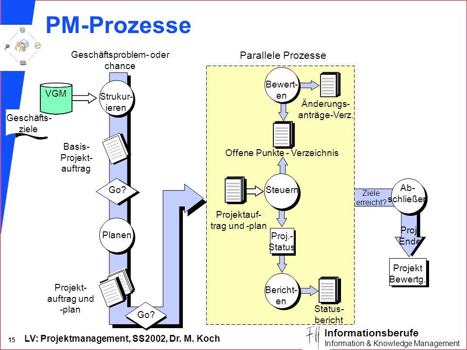 PM-Prozesse Parallele Prozesse Geschäftsproblem- oder chance Bewert-