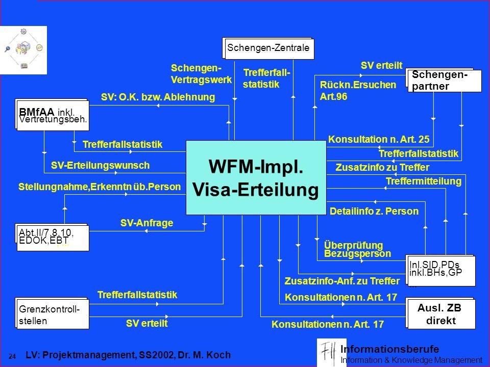 WFM-Impl. Visa-Erteilung