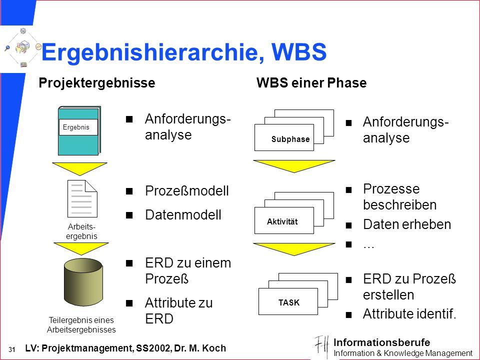 Ergebnishierarchie, WBS