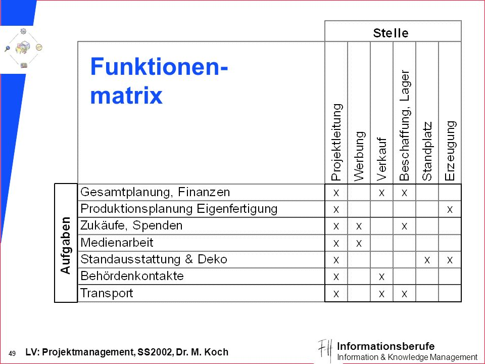 Funktionen- matrix