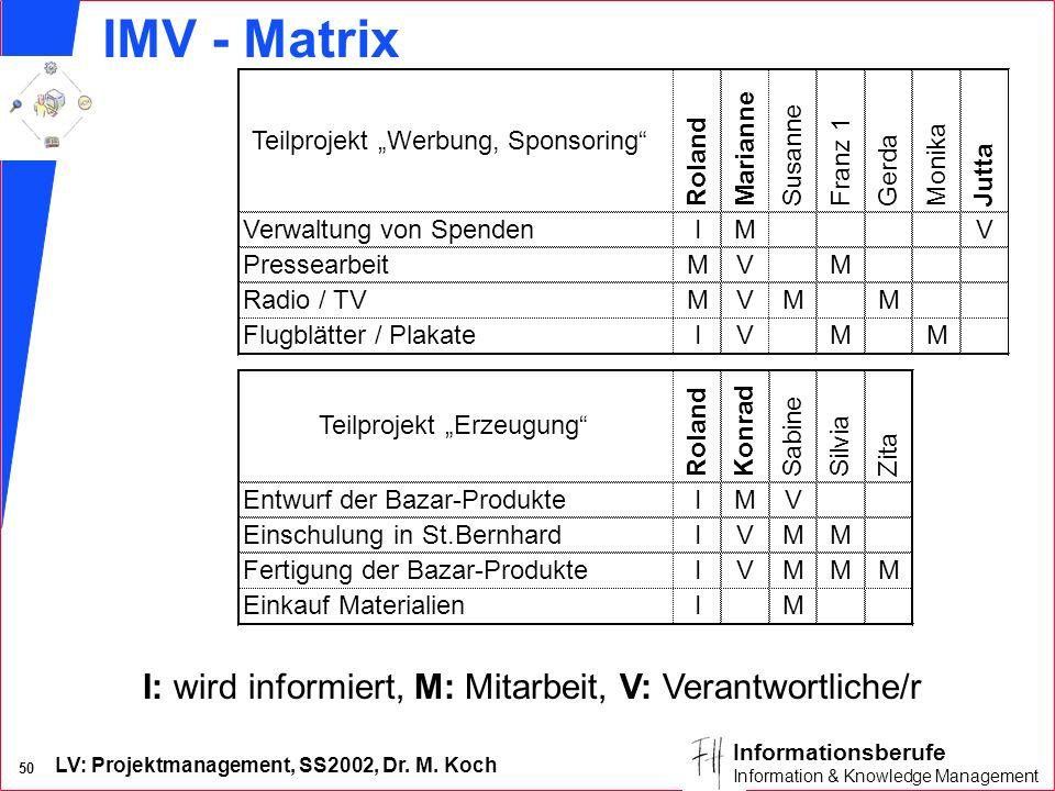 IMV - Matrix I: wird informiert, M: Mitarbeit, V: Verantwortliche/r