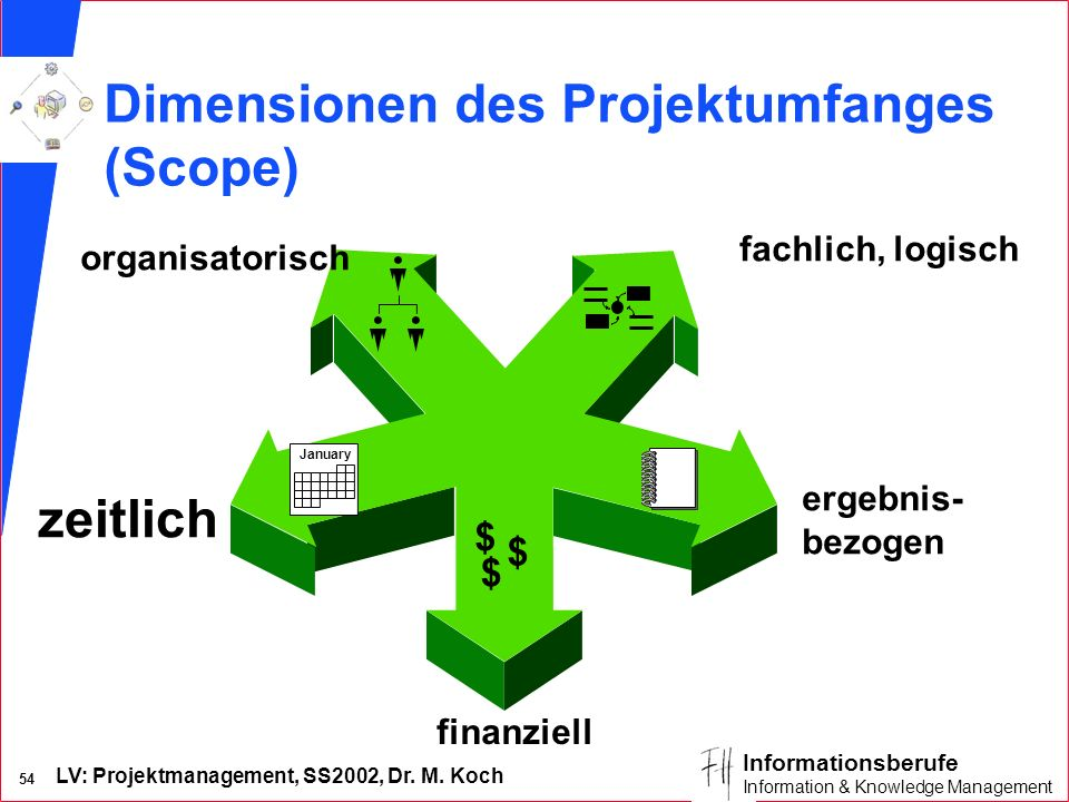 Dimensionen des Projektumfanges (Scope)