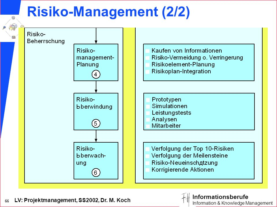 Risiko-Management (2/2)
