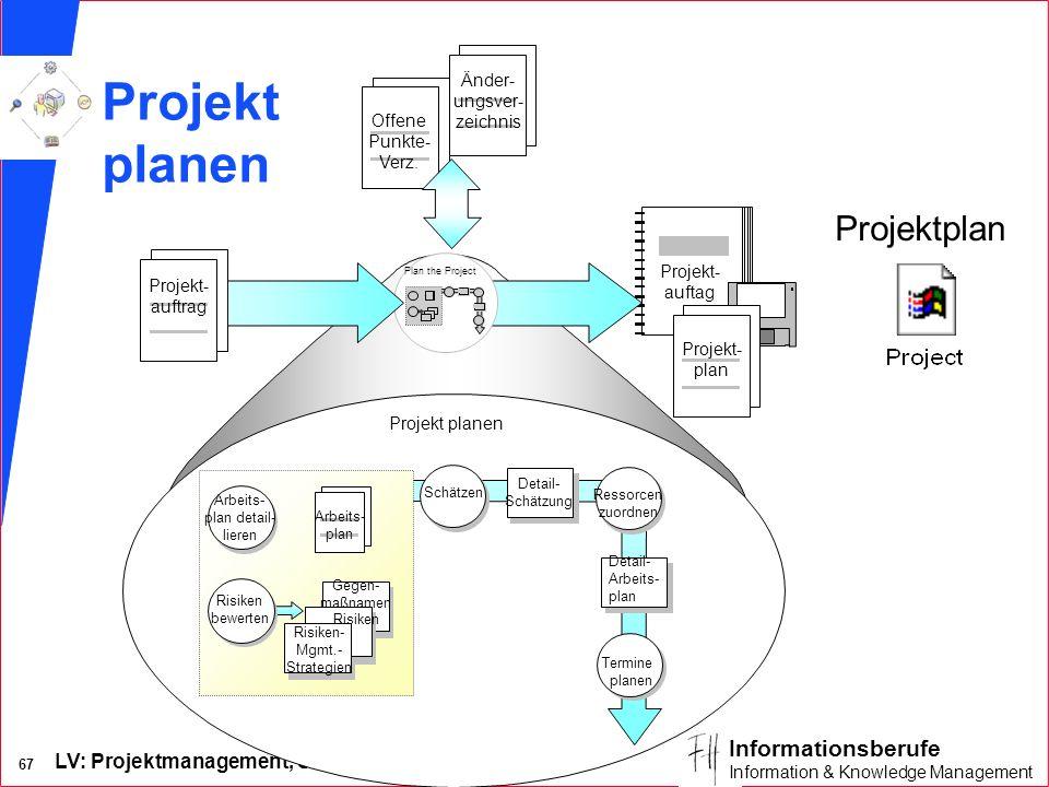 Projekt planen Projektplan Änder- ungsver- zeichnis Offene Punkte-
