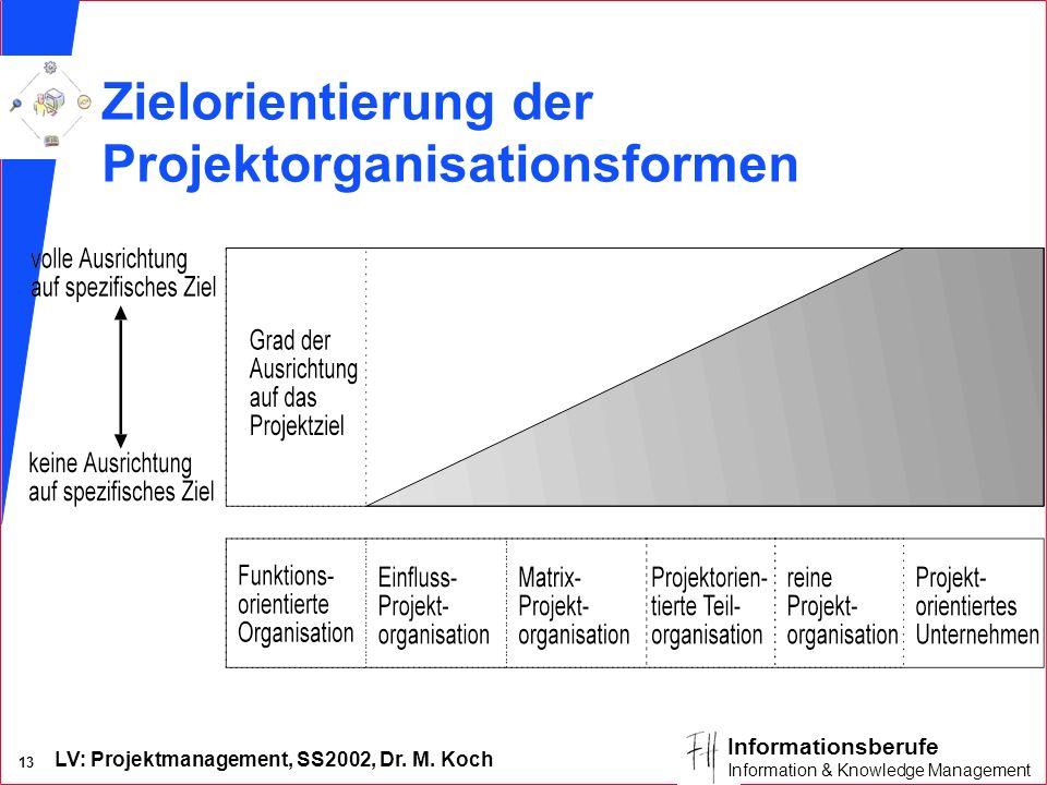 Zielorientierung der Projektorganisationsformen