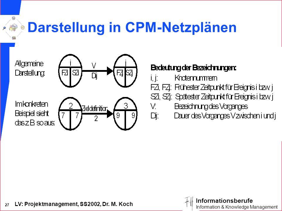 Darstellung in CPM-Netzplänen