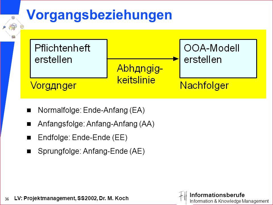Vorgangsbeziehungen Normalfolge: Ende-Anfang (EA)