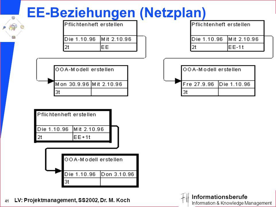 EE-Beziehungen (Netzplan)
