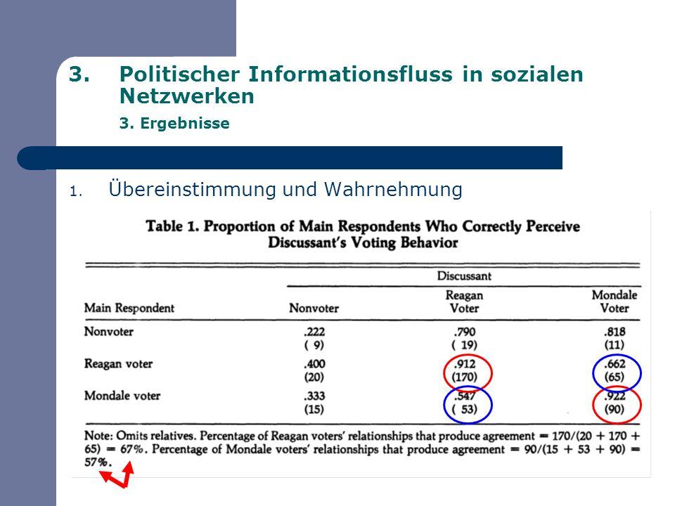 Politischer Informationsfluss in sozialen Netzwerken 3. Ergebnisse