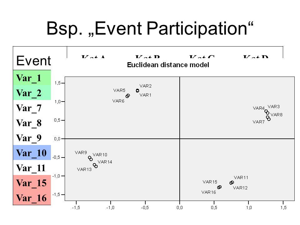 """Bsp. """"Event Participation"""