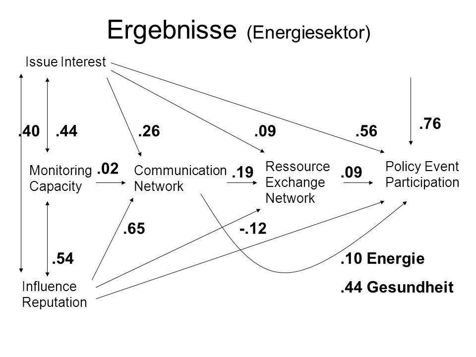 Ergebnisse (Energiesektor)