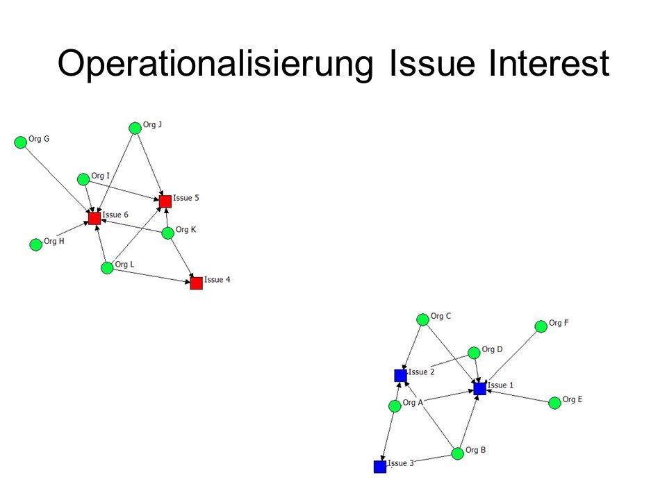 Operationalisierung Issue Interest